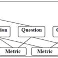 GQM metoden tvingar organisationen fokusera på det viktiga när det gäller mätetal, vad är syftet med att mäta? Eller med andra ord, vad vill vi veta?