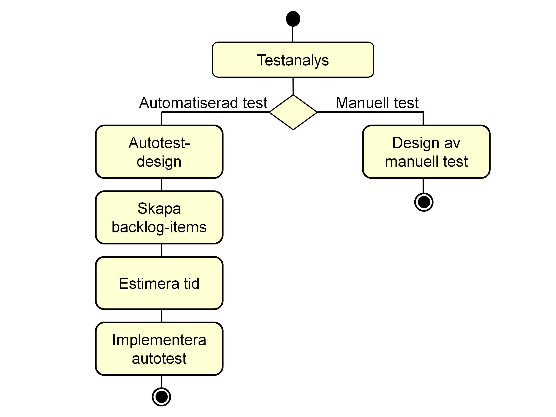 Jan Videsäter analyserar symbiosen mellan det agila teamet och dess automattester och automattestare. Och vem är egentligen den tekniska testaren?