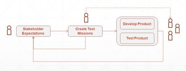 """Johan Hoberg diskuterar hur man genom att använda """"test missions"""" som krav kan prioritera ägandeskapet för krav i organisationen. Dessutom hålls kraven ständigt uppdaterade och utvecklaren/testaren/kunden har genom ständig kommunikation samma bild av vad  vad kunden förväntar sig genom hela utvecklingscykeln."""