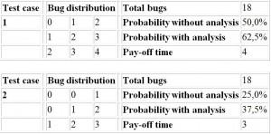 BugDistribution